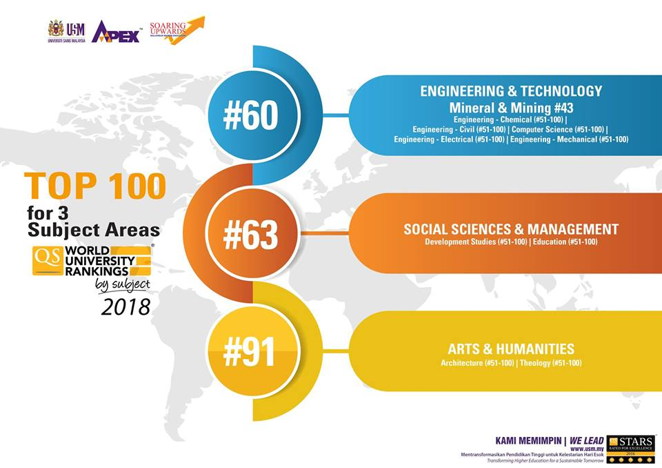 Usm News Portal Usm Moves Up In Qs World University Rankings By Subject Areas
